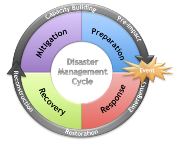 Cycle-disastermgmt