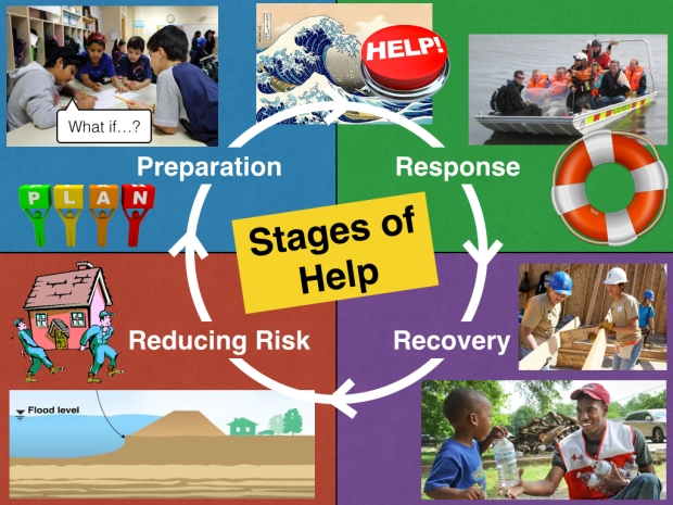 Stages of help.001